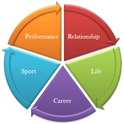 Toronto Life & Performance Coaching