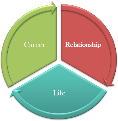Career, Life, & Relationship Coaching